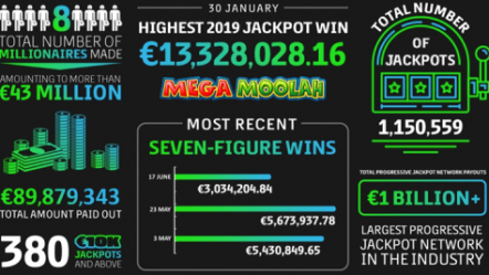Microgaming's progressive jackpot network pays out 1,150,559 jackpots from January to June 2019